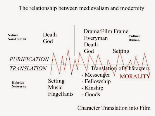 The Trans-Medial Everyman - an Analysis of the Relationship Between Medievalism and Modernity