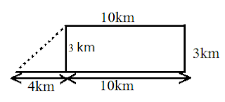 distance and directions image
