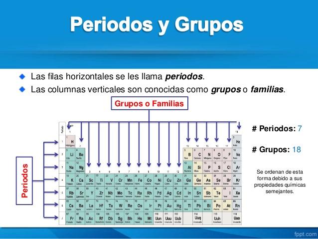 La tabla peridica y los enlaces qumicos clasificacin de los a las columnas verticales de la tabla peridica se las conoce como grupos o familias hay 18 grupos en la tabla peridica estndar urtaz Images