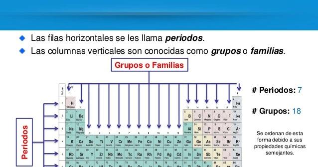 La tabla peridica y los enlaces qumicos clasificacin de los la tabla peridica y los enlaces qumicos clasificacin de los elementos urtaz Choice Image