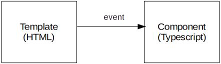 Angular event binding