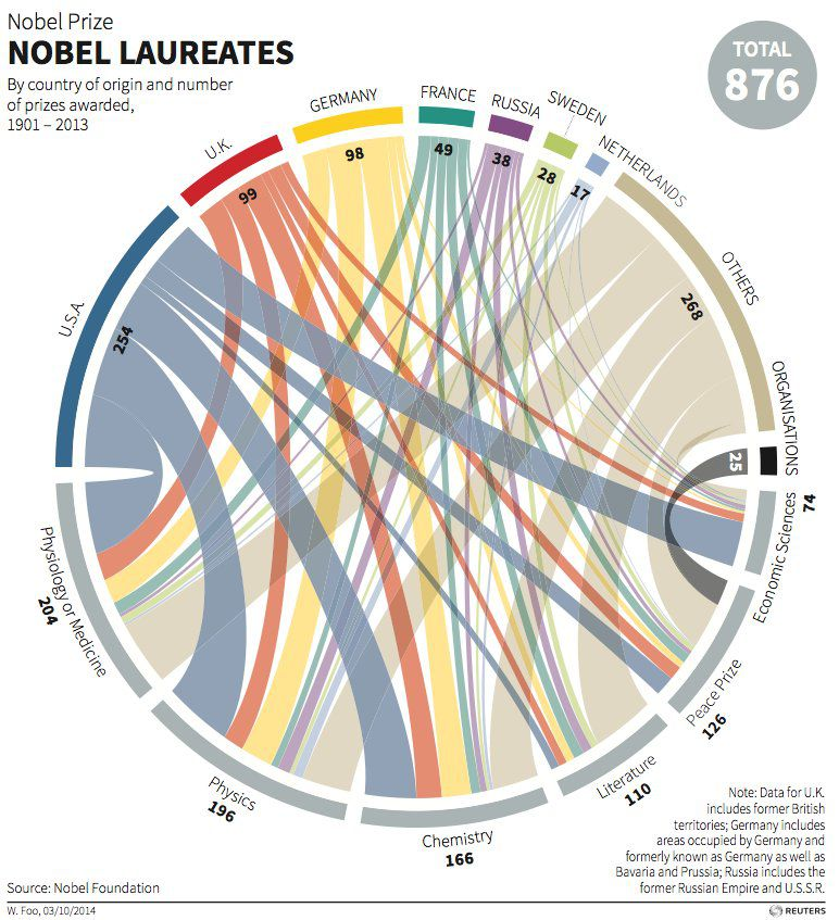 Nobel laureates by country of origin & number of prizes awarded