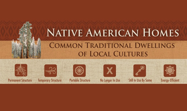 Native American Homes: Common Traditional Dwellings of Local Cultures