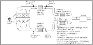 P0038 O2 Sensor 1/2 Heater circuit High