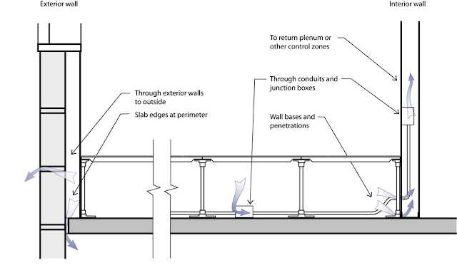Sub Floor Vents