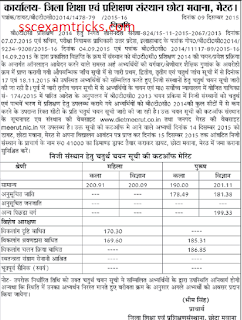 UP BTC 2014 4th Cut off for Meerut