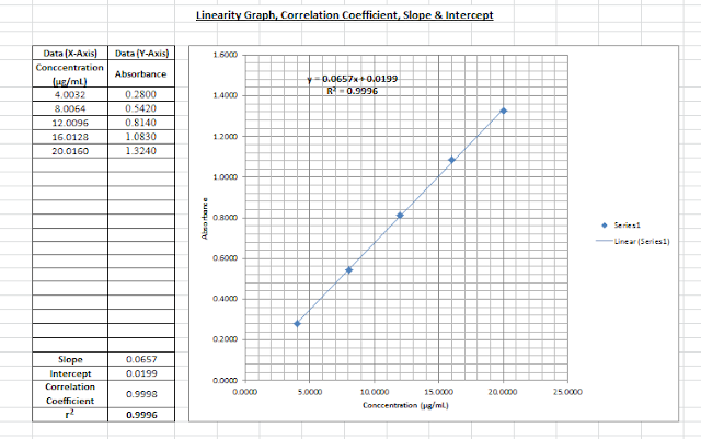 how to draw the correlation graph in excel