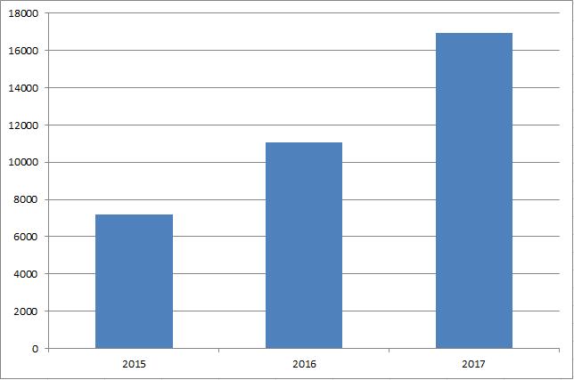 Utdelningar per år sedan starten med utdelningsinvestering