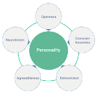 The Big 5 Components of Personality Development