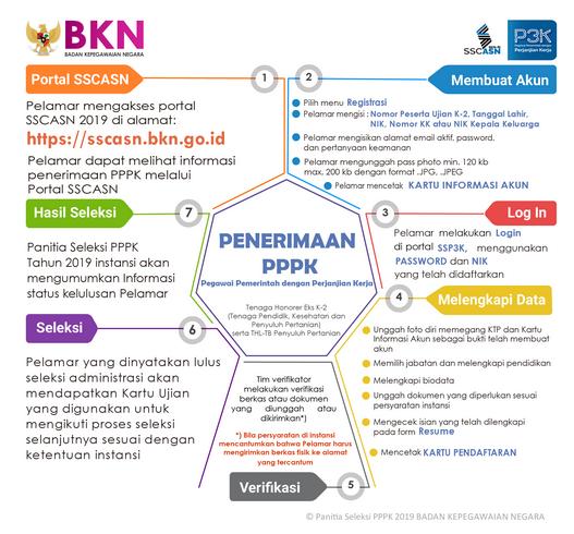 Alur Penerimaan PPPK  2019