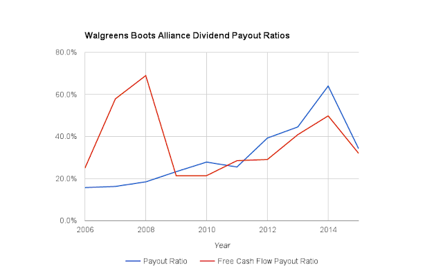 Walgreens-Boots Alliance Dividend Payout Ratios Since 2006
