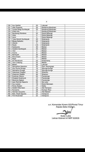 Nama-nama penumpang KMP Sinar Bangun