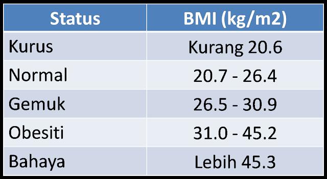 kalkulator bmi, cara kira bmi kanak kanak, formula bmi, bmi kalkulator malaysia, kira bmi kalkulator, kalkulator bmi berat badan, bmi ideal untuk wanita, carta bmi,