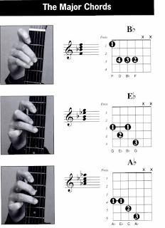 Belajar kunci gitar tangan kiri untuk pemula zonagitar jika kamu ingin seperti mereka kamu bisa pelajari gambar kord gitar tangan kiri di bawah ini berikut adalah bentuk chord tangan kiri yang zonagitar reheart Image collections