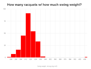 Swing weight distribution of tennis racquets on the market