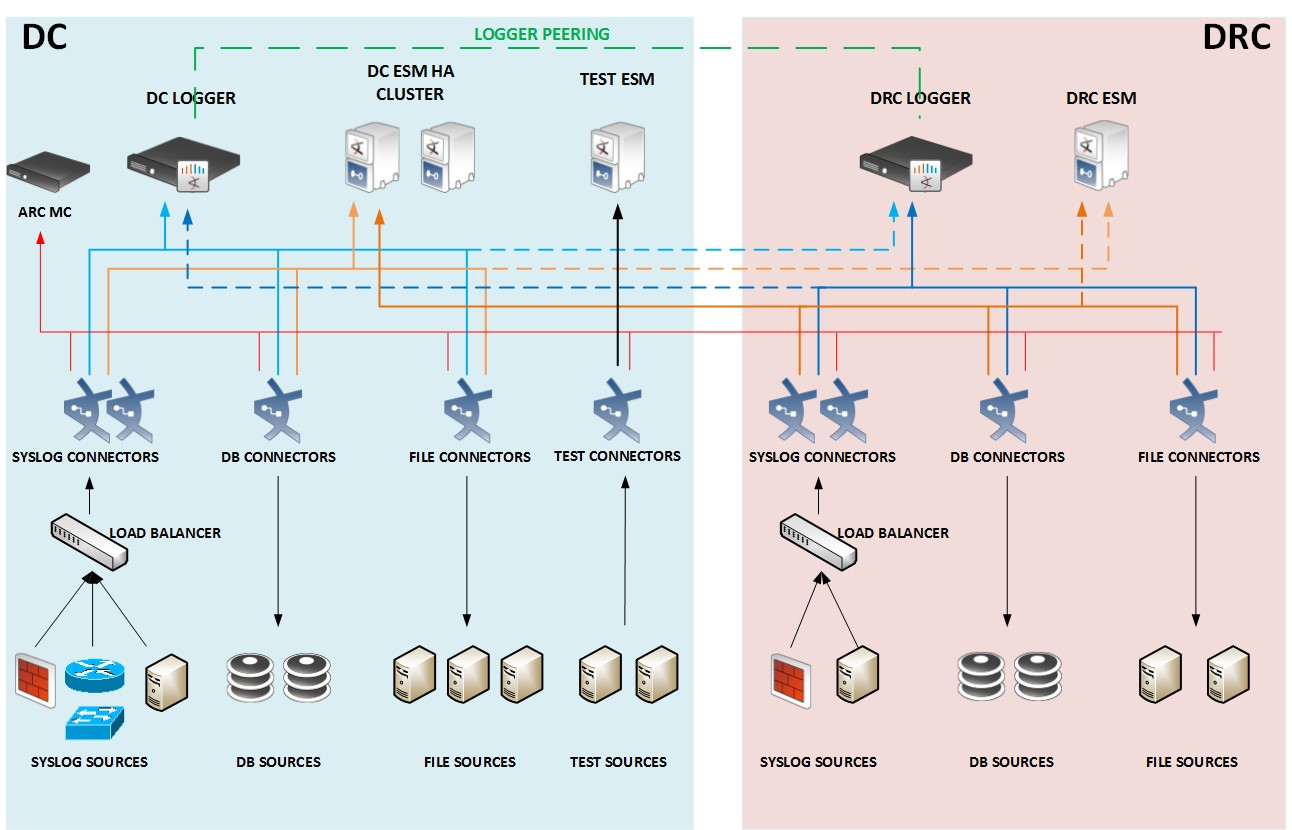 Information Security And Privacy Blog Siem Planning
