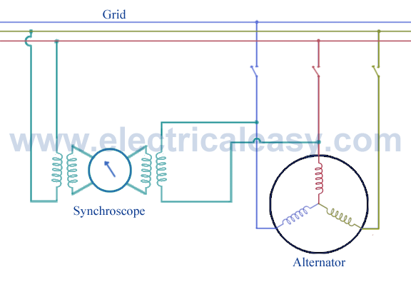 synchronization of alternator using synchroscope