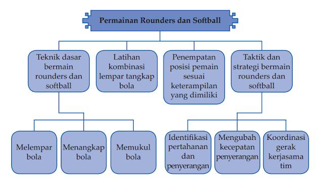 Peta Konsep Permainan Rounders dan Softball