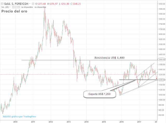 Análisis técnico del oro
