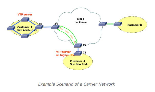 L3VPN on MPLS Network