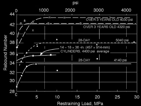 Restraining load vs rebound number plot for concrete cylinder 152 X305 mm (6 X 12 in) size