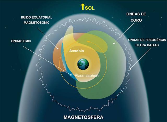 diferentes plasmas ao redor de planetas como a Terra