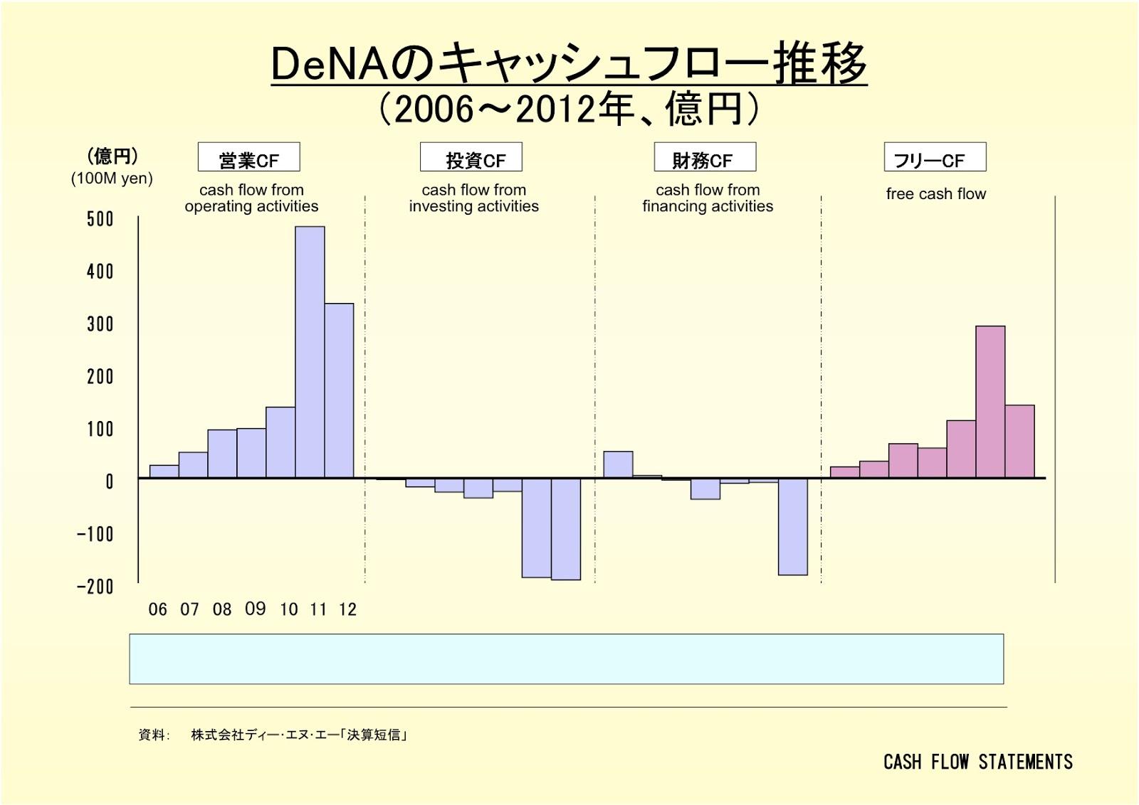 株式会社DeNAのキャッシュフロー推移