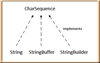 CharSequence in Java