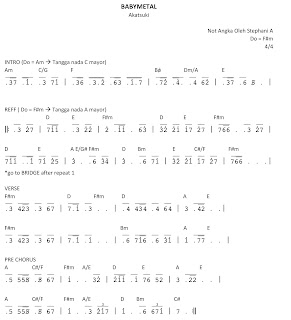 chord baby metal akatsuki
