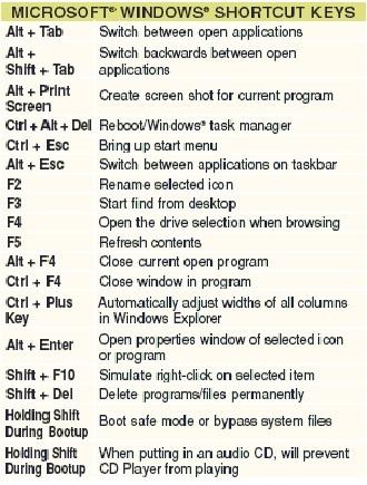 computer ms excel shortcut keys