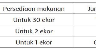 Soal Latihan Matematika Kelas 6 Tema 1 Subtema 2 Pembelajaran 5 Semester 1  Materi Ajar SD, SMP