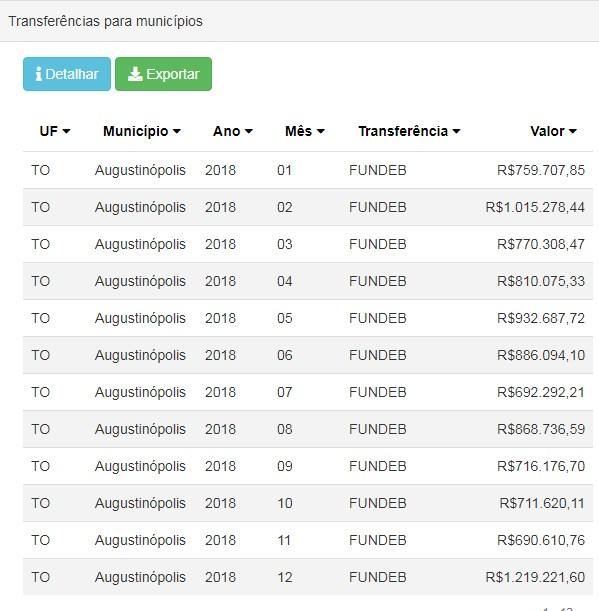 Transferências do FUNDEB Augustinópolis - Tocantins