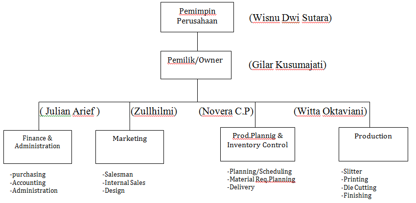 struktur organisasi perusahaan pembuatan baju share it ! Contoh Gambar Struktur Organisasi Perusahaan struktur organisasi perusahaan pembuatan baju