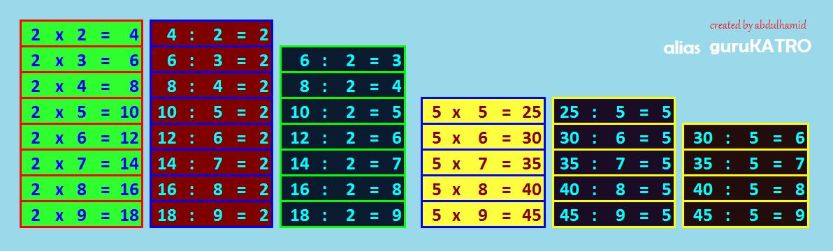 Tak jarang, anak akan kesulitan mengingat angka hasil. Agar Anak Lebih Cepat Hapal Perkalian Gurukatro