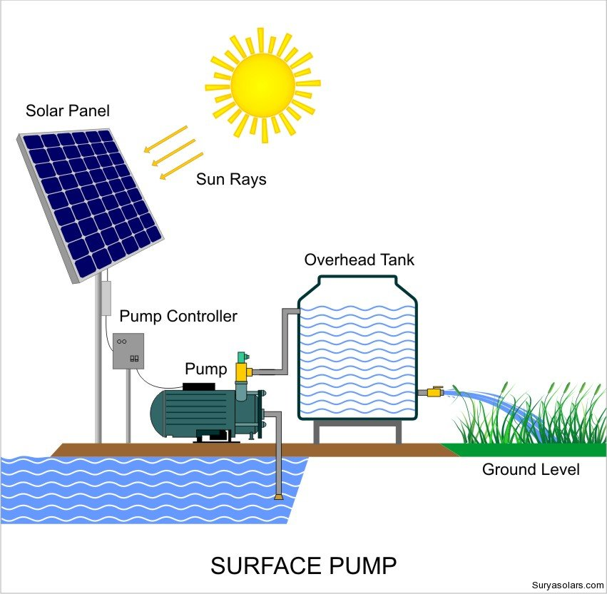 A Bright Future For Solar Water Pumps