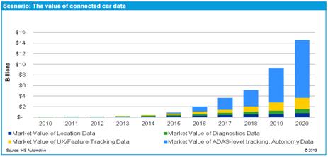 Johan Louwers - Tech blog: Big Data and cars 14 5 billion