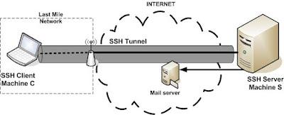 cara menggunakan ssh, setting, internet gratis 2015