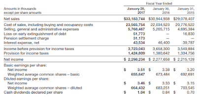 Financial statement of TJX 2016
