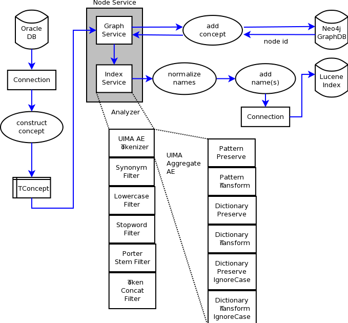 Salmon Run: Multithreaded TGNI Concept Loader