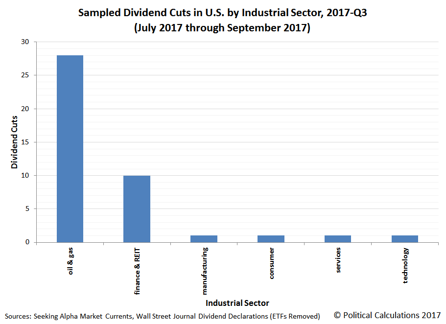 Sampled Number of Public U.S. Companies Cutting Their Dividends in 2017-Q3