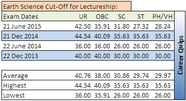 CSIR NET Cut-Off for Earth Science  Lectureship