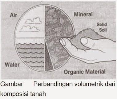 Komposisi Pembentukan Tanah ( Pedosfer )