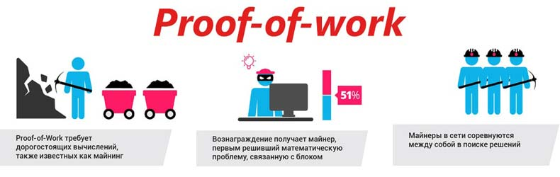 Proof-of-work