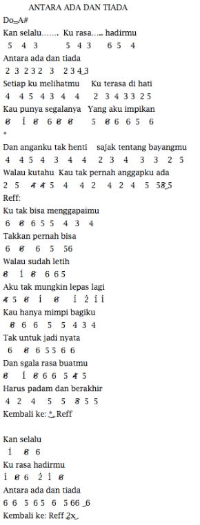 Lirik Antara Ada Dan Tiada : lirik, antara, tiada, Angka, Pianika, Antara, Tiada, Utopia, Kunci, Dasar, Gitar