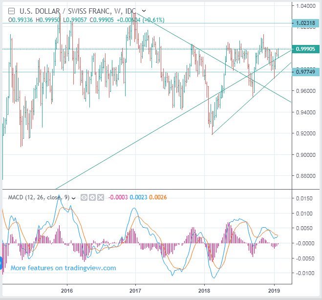 USDCHF seems to be ready to go up.