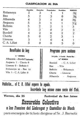 Extracto de un boletín que los organizadores del IV Torneo Nacional de Ajedrez de La Pobla de Lillet 1958 publicaban cada día (2)