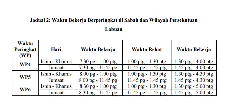 waktu bekerja ramadhan sabah dan labuan