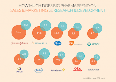 """ The biggest pharma brands that spends the highest on advertising"""