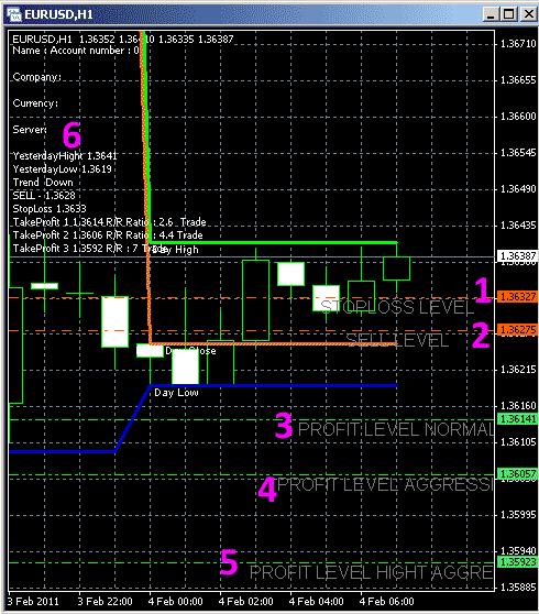 fibonacci-indicador