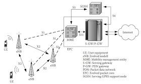 Telecom Network Feeds: 4G LTE Networks Modulation